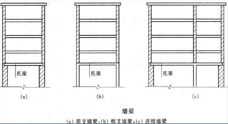 结构房屋中,为了支承挑廊,阳台,雨篷等,常设有埋入砌体墙内的钢筋