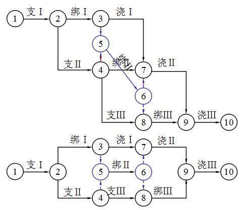 双代号网络图计划基础知识