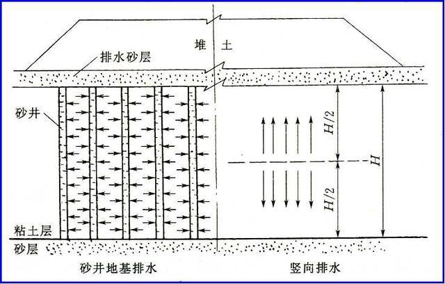 固结时间与排水距离的平方成正比,缩短排水距离可大大缩短固结时间。 在地基中设置砂垫层及砂井等的目的就是为了增加排水途径,缩短排水距离,从而加快软弱土层的排水固结。 (一)瞬间加荷条件下固结度计算 对于在土层内设置了砂井等竖向排水体的地基,它在荷载作用下,地基的固结属于三维固结中的轴对称问题。求解地基的固结度时,先分别求解在指定时间内地基垂直向固结度和水平向固结度,然后加以综合得出地基的总固结度。 1、竖向平均固结度Uz可按太沙基固结理论计算。