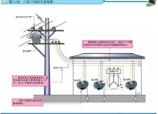 工程知识 03  结构设计知识 03 正文   三相四线制:由变压器引出