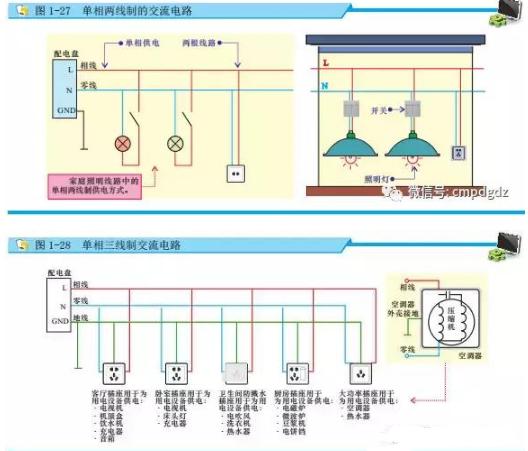 2.三相交流电路 供电方式主要有三相三线制、三相四线制和三相五线制,一般工厂中的电气设备常采用三相交流电路。 三相三线制:由三根相线构成,每根之间的电压为380V。这种供电方式多用在电能传输系统中。 三相四线制:由变压器引出四根线,其中,三根与相线,一根为零线。这种供电方式常用于380/220V低压动力与照明混合配电。 三相五线制:在前述的三相四线制交流电路中,把零线的两个作用分开,即一根线为工作零线(N),另一根线作为保护零线(PE)。