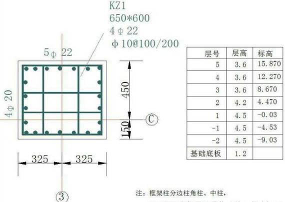 03  工程知识 03  结构设计知识 03 正文   (3),箍筋: 箍筋长度