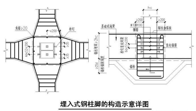 钢结构刚性固定钢柱脚设计方法的总结