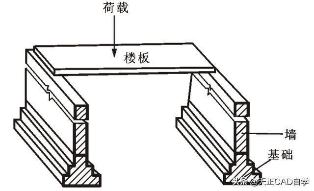 房屋结构施工图绘制技巧总结