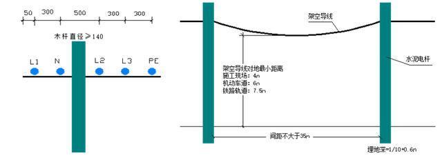 电缆架空示意图 4、架空敷设档距35m,线间距离0.3m,靠近电杆的两导线的间距0.5m。 5、架空线敷设高度应满足要求。距施工现场地面4m;距机动车道6m;距铁路轨道7.5m;距暂设工程和地面堆放物顶端2.5m;距交叉电力线路:1kV线路1.2m;10kV线路2.5m。 6、电缆线路应采用埋地或架空敷设,严禁沿地面明设,并应避免机械损伤和介质腐蚀。 护层,穿越建筑物、道路等易受损伤的场所时,应另加防护套管;埋地电缆路径应设方位标志。