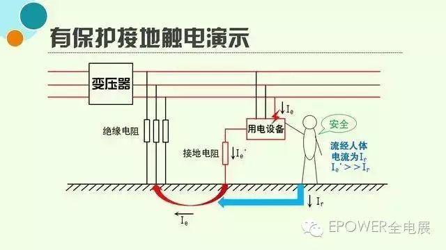 所以通过人体的电流将会很小,避免了人身触电事故.