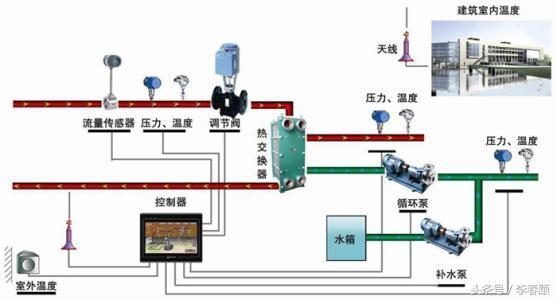 然后送入plc;d/a单元,是把plc的数字量转换成模拟量,再送给外电路.
