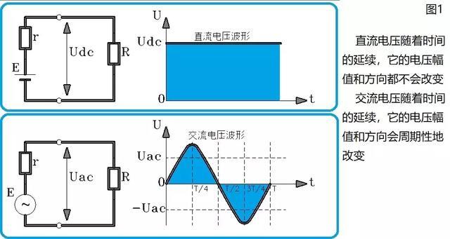 交流电和直流电基础知识