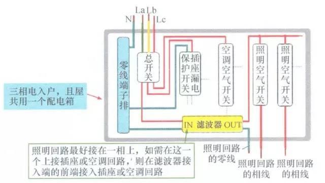 三相电入户强配电箱接线图例
