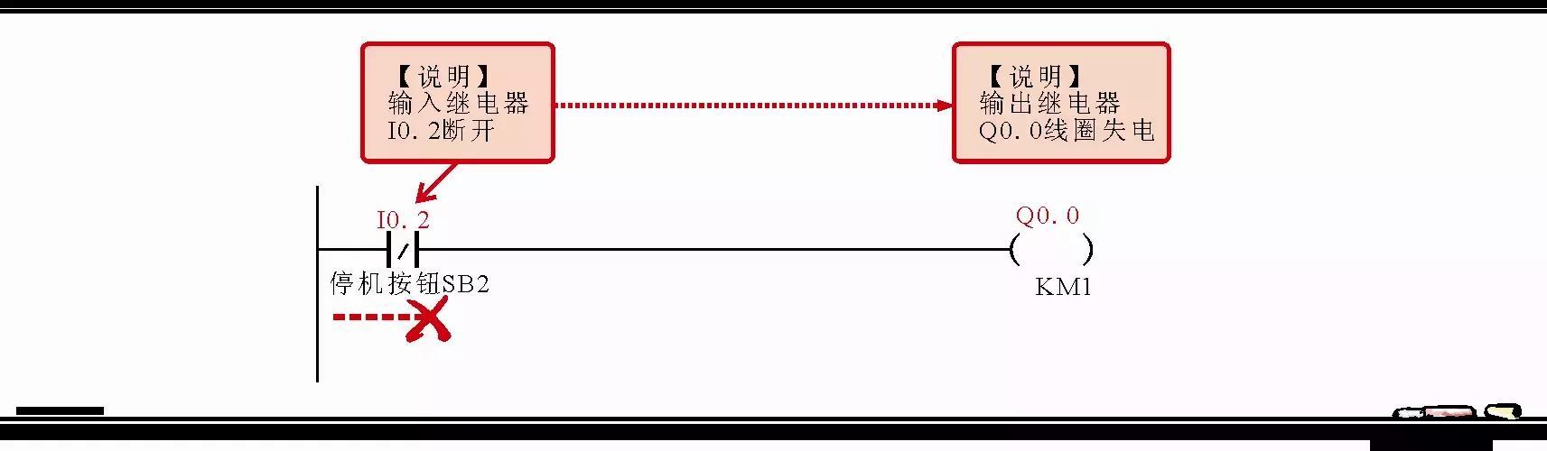 5)电动机m1与m2互锁及联锁控制过程梯形图