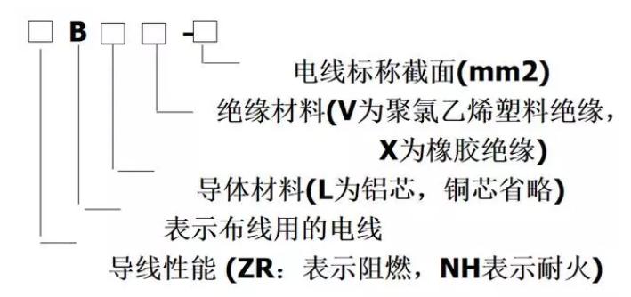 建筑电气施工图纸中BV、ZRBLV和TC、SC符号代表什么?