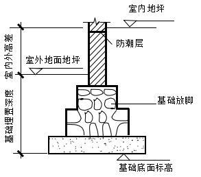 房屋构造的基础知识 - 建筑设计知识