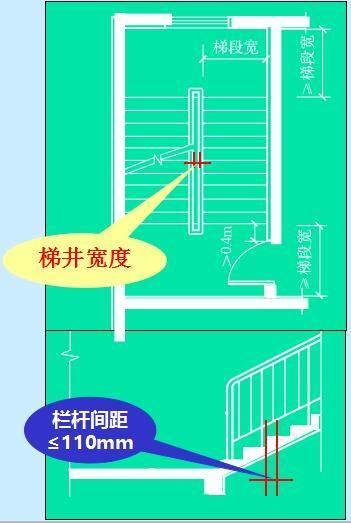 楼梯设计的步骤 (1)楼梯的宽度根据房屋的层数,耐火等级和使用人数
