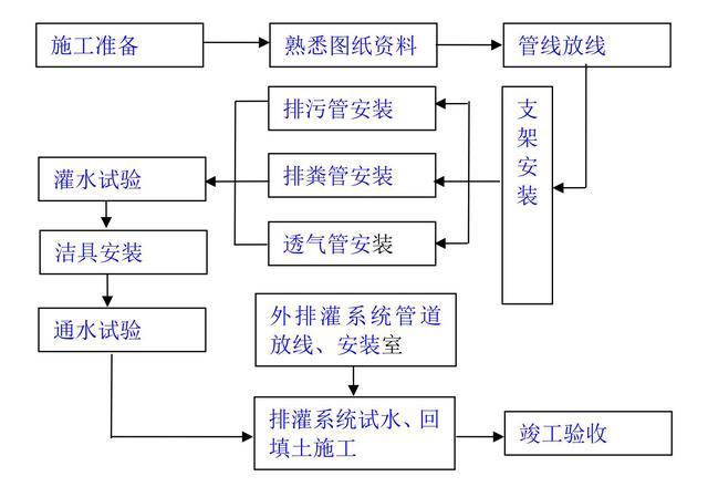建筑工程施工工艺流程图 - 建筑设计知识