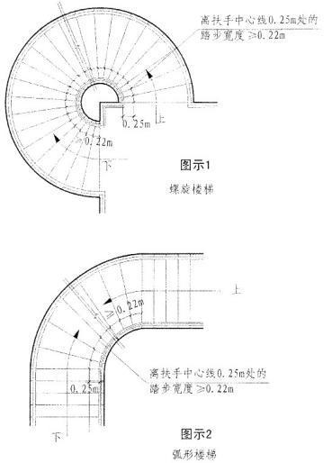 03  建筑设计知识 03 正文   住宅规范的规定: 圆或弧形楼梯规定
