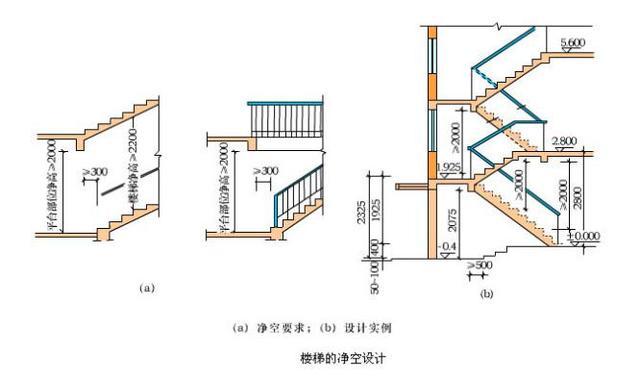 楼梯设计步骤相关规范要点 - 建筑设计知识