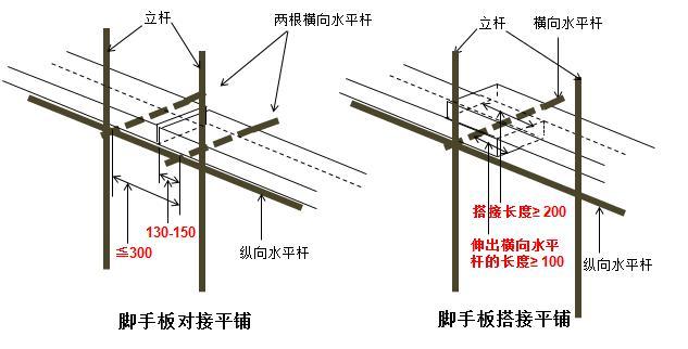 脚手架验收要点 - 建筑设计知识