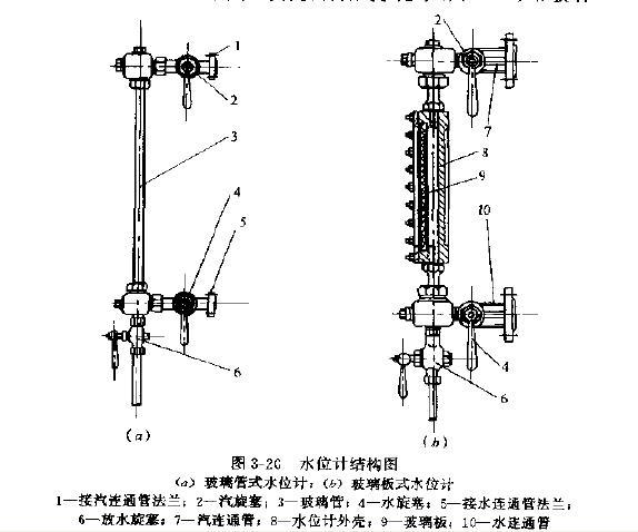 3---20 玻璃管式水位计主要由汽旋塞、水旋塞、玻璃管及放水旋塞组成,玻璃板式水位计主要由汽旋塞、水旋塞、玻璃板、金属框盒、放水阀等组成。金属框盒内的玻璃板内表面开有三棱形沟槽,可利用光线在沟槽内的折射作用,水位线清晰分明。 水位计与锅筒连接见图3--21.锅筒的水位通过连通管显示在水位计上。每台锅炉应在锅筒两侧各安装一个水位计,以便相互校正和更换。