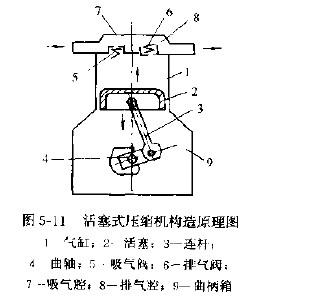 活塞式压缩机的工作原理是什么?