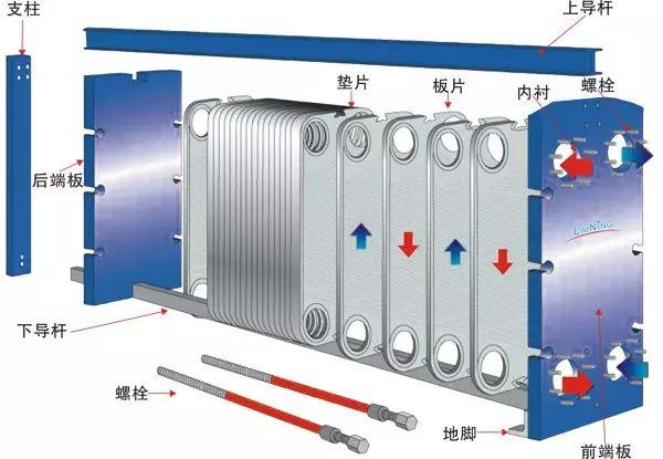 板式换热器安装及使用方法