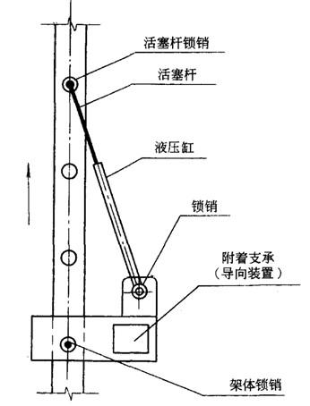 正文     2)滚压升降装置依据塔吊液压顶升系统的原理进行设计,液压缸图片