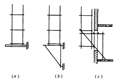 用方法固)�_脚手架按支固方式可以划分为哪几类?