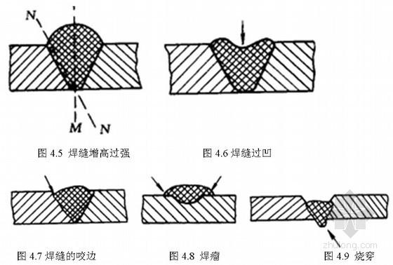 建筑工程钢结构焊接的主要缺陷—焊缝的外部缺陷是什么?