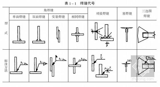 钢结构焊缝代号及标注方法有哪些? 在钢结构施工图上要用焊缝代号表明焊缝形式、尺寸和辅助要求。焊缝符号主要由图形符号、辅助符号和引出线等部分组成。引出线有横线和带箭头的斜线组成。箭头指到图形上相应的焊缝处,横线的上、下用来标注图形符号和焊缝尺寸。当引出线的箭头指向焊缝所在的一面时,应将图形符号和焊缝尺寸等标注在水平横线的上面;当引出线的箭头指向焊缝所在的另一面时,应将图形符号和焊缝尺寸等标注在水平横线的下面。必要时,可在水平横线的末端加一尾部作其他辅助说明。表中列出了一些常用焊缝代号。