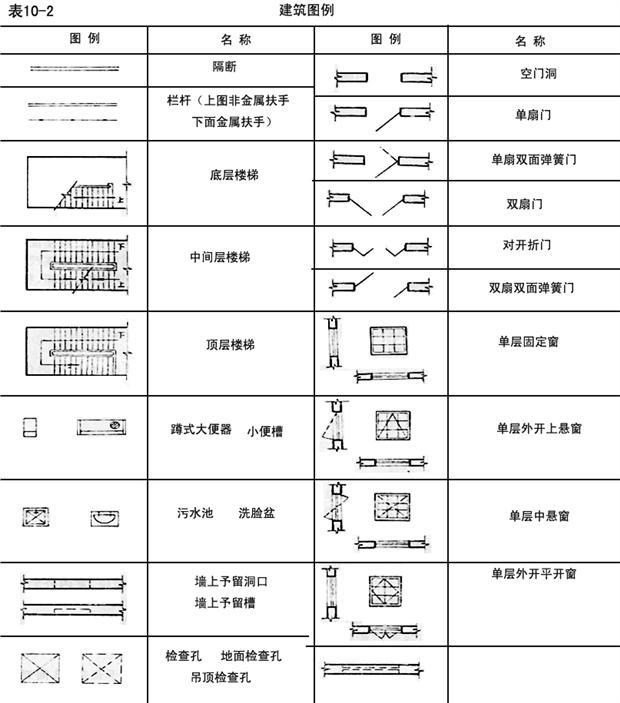 建筑标注符号大全_建筑平面图图线、绘图比例、图例符号的规定有哪些? - 施工 ...