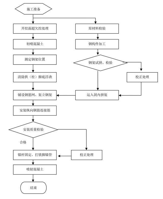 初期支护钢架施工工艺流程图