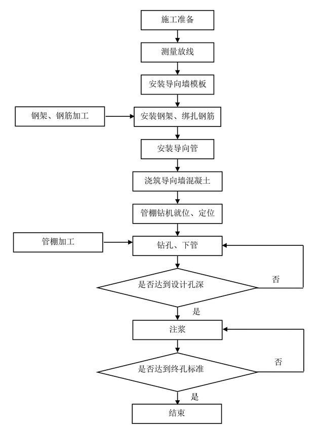 建筑施工工序流程图_施工工序流程图 - 施工技术知识