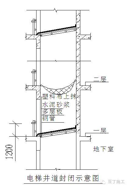 土建,机电成品保护措施