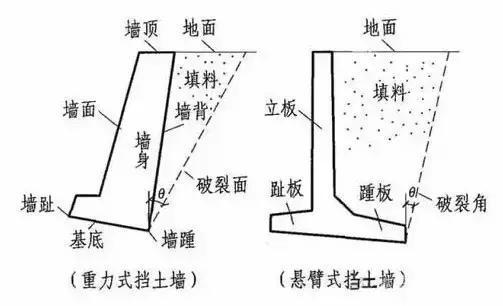 关于挡土墙,这些挡土墙种类你都知道吗?图片