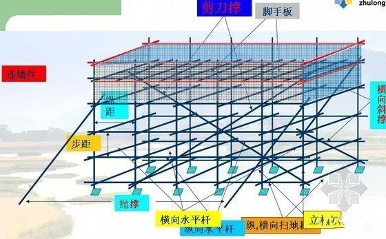 脚手架工程_脚手架工程构成及专业术语解释,附图解! - 施工技术知识