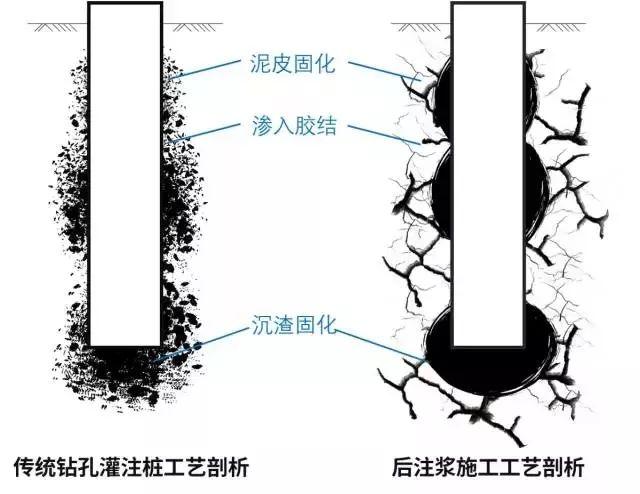 钻孔灌注桩使用后注浆施工技术的施工方案