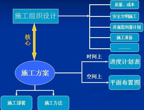 施工组织方案设计基本流程
