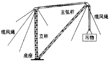 超高层塔吊拆除的三种方法,保你看完就会!