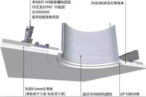 纸面石膏板与钢结构圆柱相接三维图示意图