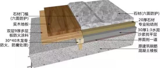 空调风管安装工艺_地面、吊顶、墙面工程三维节点做法施工工艺详解 - 室内设计 ...