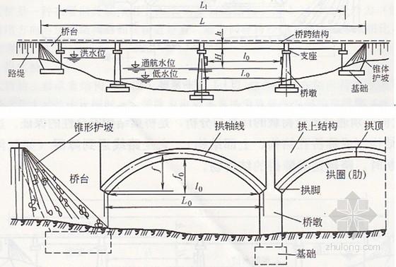 桥墩和桥台(通称墩台):支承桥跨结构并将恒载和车辆等活载传至地基的