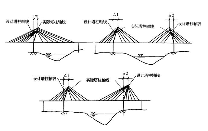 桥的基本结构示意图