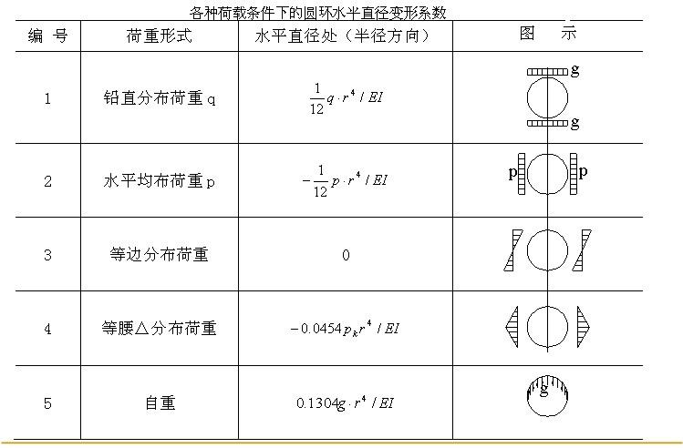 盾构隧道衬砌圆环的直径变形计算要点有哪些?