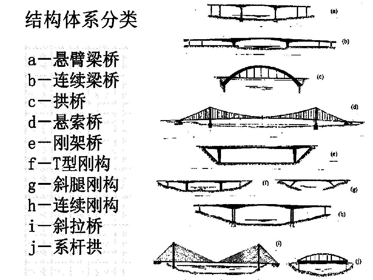 桥梁按结构体系分类有哪些?