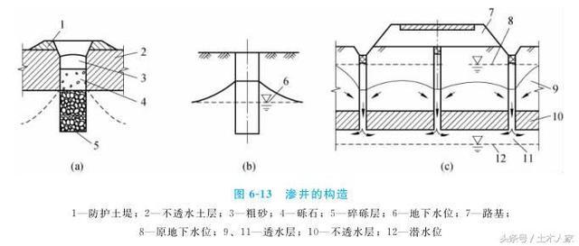 2.渗井的施工工艺流程