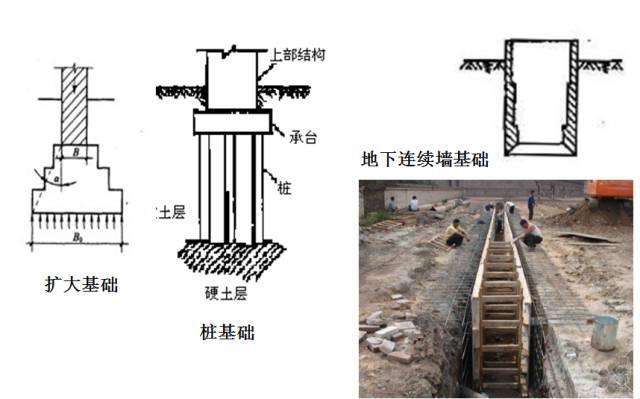 桥梁扩大基础设计方案的细节问题
